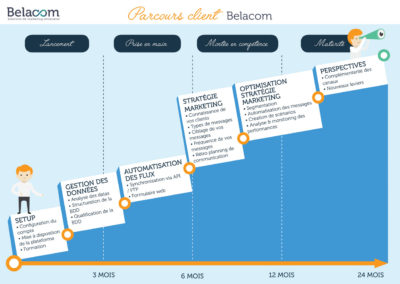 B2B brochure – Customer journey map
